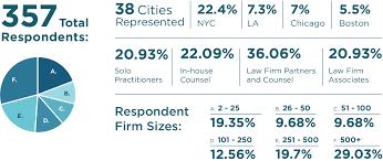 Survey Report 2019 Litigation Finance Survey Report Lake Whillans