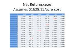 Uga Pecan Pollination Chart Uga Pecan Extension Cost Of Pecan Production