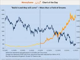 Chart Of The Day November 18 2004 Was Critical For The 8