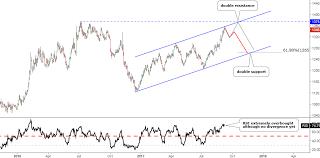 Gold Silver Beware Of Correction Ino Com Traders Blog