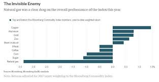 Brent Price Chart Bloomberg Commodities Invisible Enemies And Solid Friends