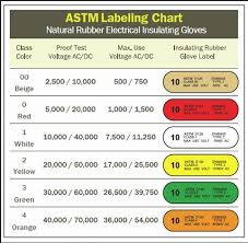 Fr Rating Chart Arc Flash Ppe The Ultimate Guide 2019 Edition Leaf
