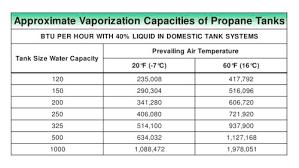 Propane Tank Vaporization Chart Approximate Vaporization Capacities Of Lp Gas Tanks Fisher