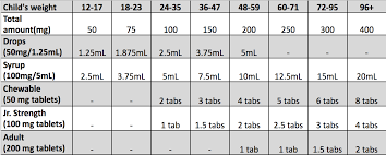 Tylenol And Motrin Alternating Chart 17 Experienced Pediatric Tylenol And Motrin Dosing Chart