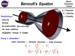 a graphic showing bernoulli s equations which relates the velocity and static pressure of a flow