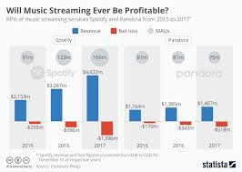 Usd Streaming Chart Chart Will Music Streaming Ever Be Profitable Statista