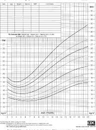 Cdc 2000 Growth Chart Figure 8 From Centers For Disease Control And Prevention