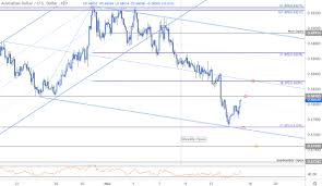 Ethereum Price Chart Aud Australian Dollar Price Outlook Aussie Plunges To Technical