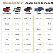 bed sizes chart comparison. Contemporary Comparison Truck Bed Size Comparison Chart Camper Chart  Trucks  Throughout With Sizes O