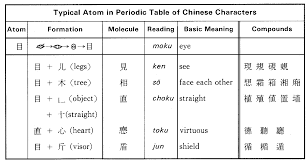 Outline Of The Japanese Writing System