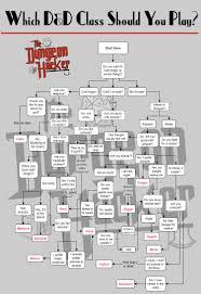Dnd Character Chart D D Class Flow Chart In 2019 Dungeons Dragons Memes