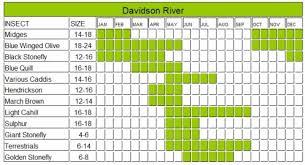 Davidson River Hatch Chart