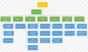 Organizational Chart Web Analytics Png Download 1595 957