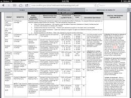 Medicaid Eligibility Income Chart Nc Medicaid Eligibility Medicaidlaw Nc Page 2