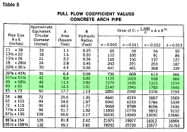 Cmp Pipe Size Chart Math Help Culvert Pipe Capacity In Gpm Construction And
