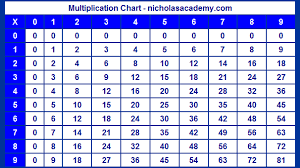 Multiplication 9 Chart Multiplication Chart To 9 Nine Times Table Chart Free To