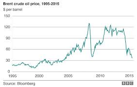 Crude Oil Price Chart 2015 Oil Prices Will Reach 70 A Barrel By 2020 Says Opec Bbc News
