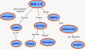 Image result for web 1.0