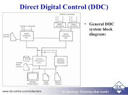 bms block diagram bms image wiring diagram ddc control wiring diagram ddc auto wiring diagram schematic on bms block diagram