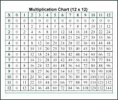 Free Printable Multiplication Chart Free Printable Multiplication Charts Charleskalajian Com