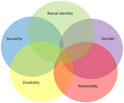 Identity Venn Diagram Simple Intersectionality Venn Diagram Identity Education