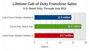 Call Of Duty Sales Chart Gamasutra With Sales On The Decline Has Call Of Duty Hit