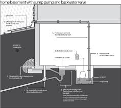 sump pump installation red river mutual sump pump diagram