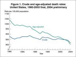 Flu Deaths By Year Chart Coverup How The Feds Murdered 50 000 Oldsters Via Lethal