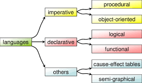 Hierarchy Chart In Programming Hierarchy And Examples Of Programming Languages Grouped By