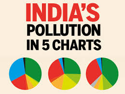 Indias Pollution In 5 Charts India News Times Of India