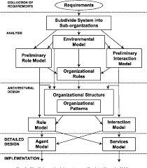 Design Of Supply Chain Systems Figure 2 From Mascf A Generic Process Centered