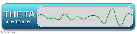 Image result for theta waves