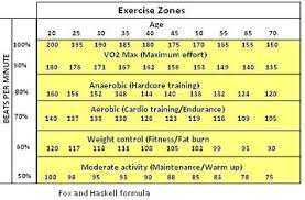 Pulse Rate Chart For Exercise Pulse Rate Exercise Chart Heart Rate Zones