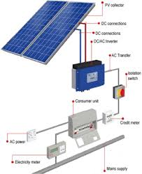 solar panel schematic simple wiring diagram site pv solar panels installations installers u2022 pv uk solar panel ground mounting systems solar panel schematic