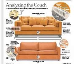 The New York Times flips the script this morning in an article that  analyzes the couch. What does that mean? Basically, it means they ripped  apart an ...