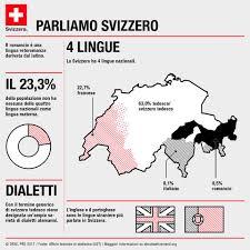 Ambasciata di Svizzera in Italia - Il Plurilinguismo è parte integrante  dell'identità nazionale del nostro Paese, che conta ben quattro lingue  nazionali 🇨🇭 #GiornataDellaLinguaMadre #DiDalLinguatgMatern  #JournéeDeLaLangueMaternelle ...