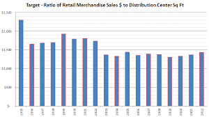 Target Corporation Hierarchy Chart Target Distribution Center Network Mwpvl