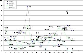 Справка анализ по итогам проведения контрольной работы по  Диаграмма распределения неудовлетворительных отметок по результатам контрольных работ по алгебре и началам анализа 18 11 08г 16 12 2008 года 27 01 09г