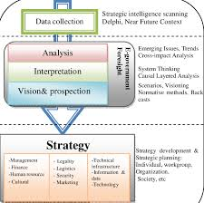 Strategic Planning Framework A Proposed Framework For E Government Strategic Planning