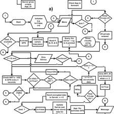Proposed Flow Chart Of Traffic Sensor With Map Matching And