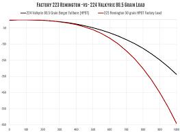 224 Valkyrie Laser Beam Berger 80 5 Grain Load Ultimate