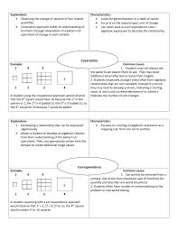 Frayer Squares Frayer Model For Covariation Vs Correspondence