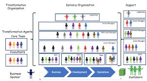 Lean Organization Chart Agile Project And Program Management