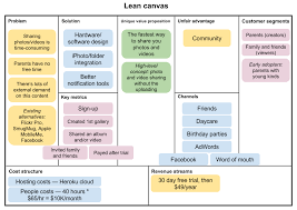 What Is Lean A Lean Journey Guest Post What Is Lean Canvas Methodology And Why