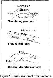 channel form rivers and their catchments channel form and processes