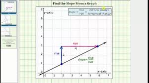 Determine The Slope Of A Line From A Graph No Formula