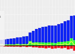 Multiple Bar Chart Python Matplotlib Plot Multiple Columns Of Pandas Data Frame On