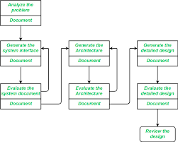 Software Classification Chart Software Engineering Software Design Process Geeksforgeeks