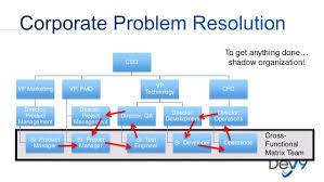 Software Development Org Chart Organizational Design For Effective Software Development
