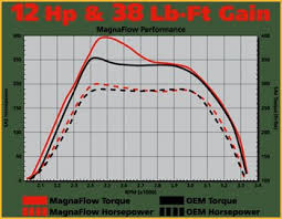 Magnaflow Exhaust Chart Magnaflow Performance Exhaust Systems For Diesel Engines